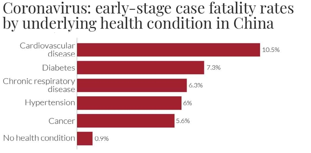 COVID-19 Mortality by Health Condition